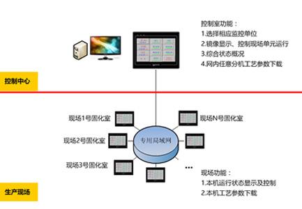 固化室/时效室远程集控